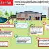 Zasady , których należy przestrzegać w celu ochrony gospodarstwa przed wirusem zjadliwej grypy ptaków ( HPAI )