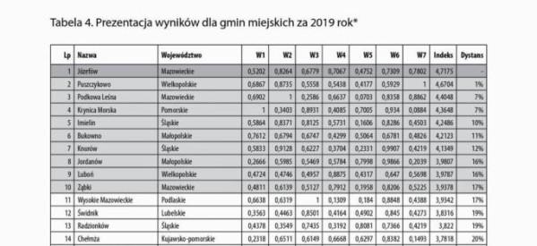 Lubawa zajęła 21. miejsce w Rankingu Finansowym Samorządu Terytorialnego