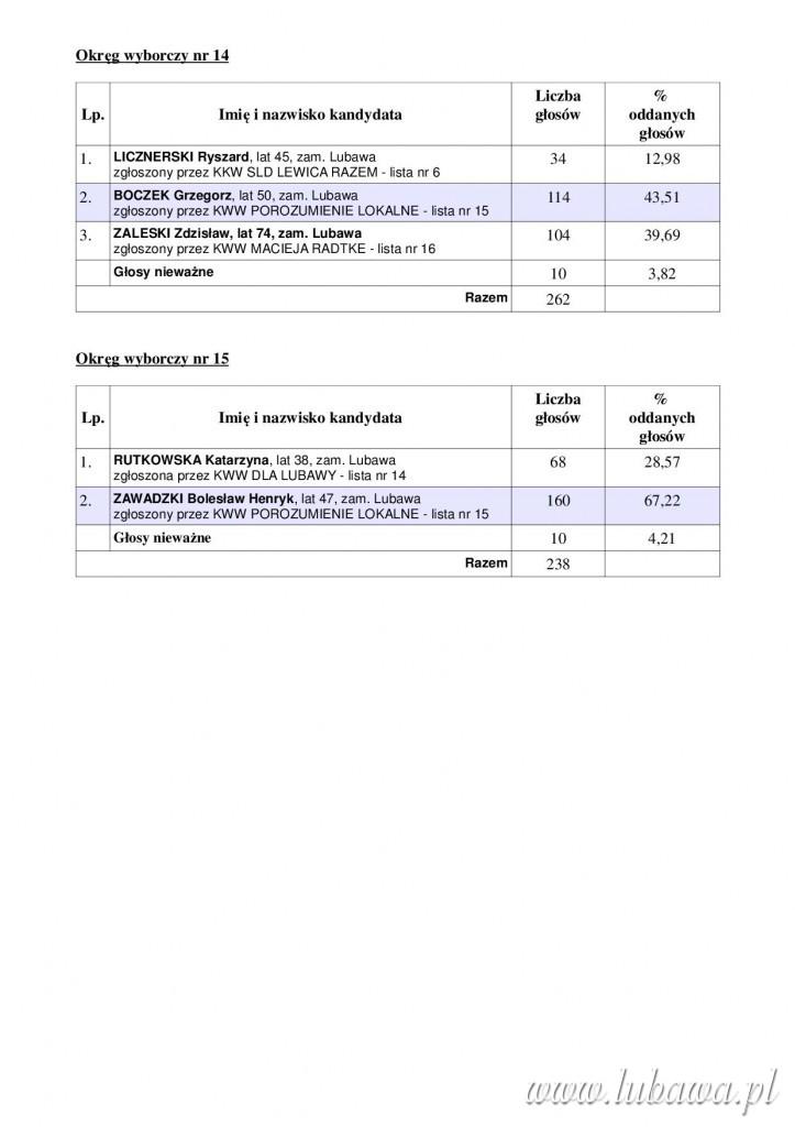 Wuniki głosowania - RADA5